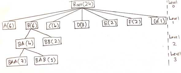 Sample multi-level tree